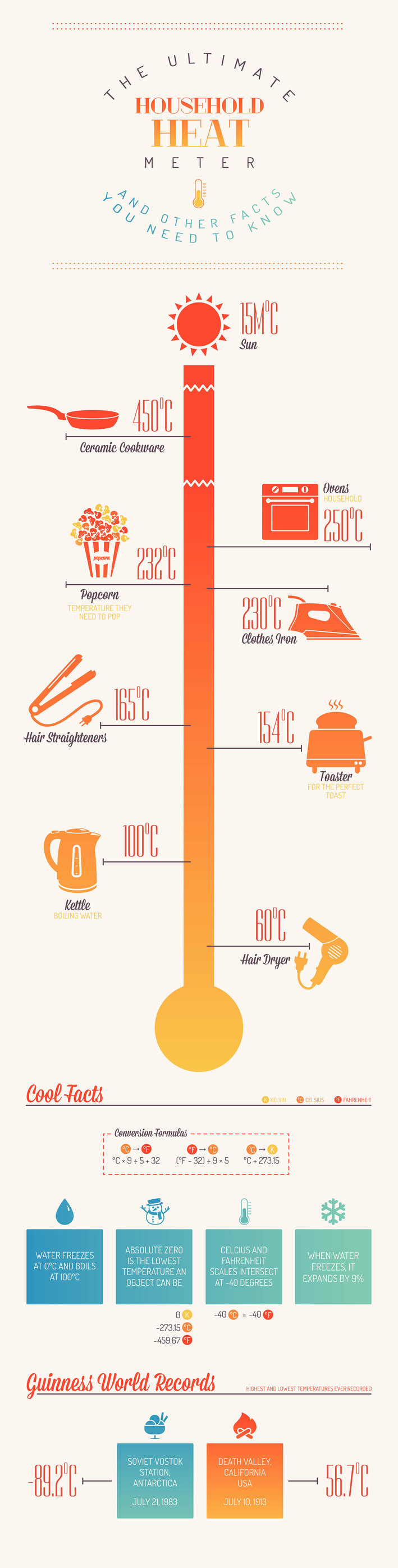 Cookware Temperature-infographic