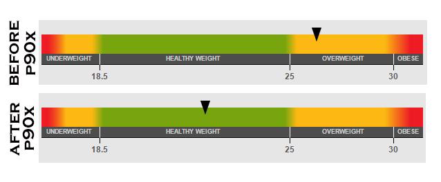BMI Change