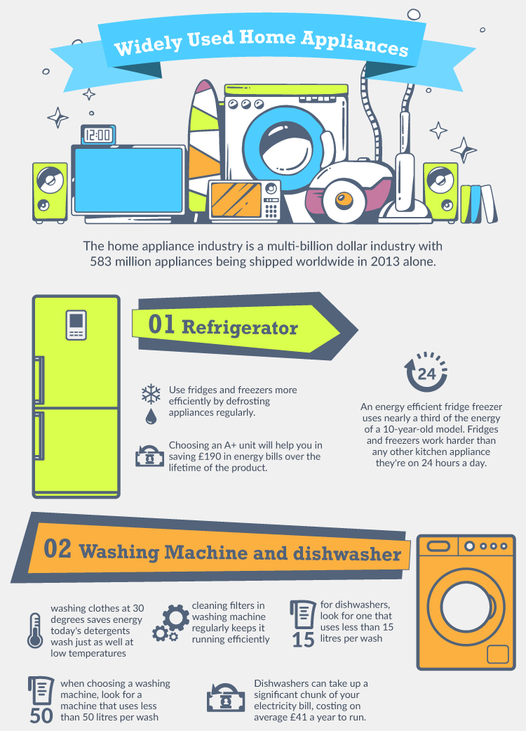 Home-Appliances-Infographic crop 1