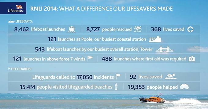 RNLI 2014 Stats