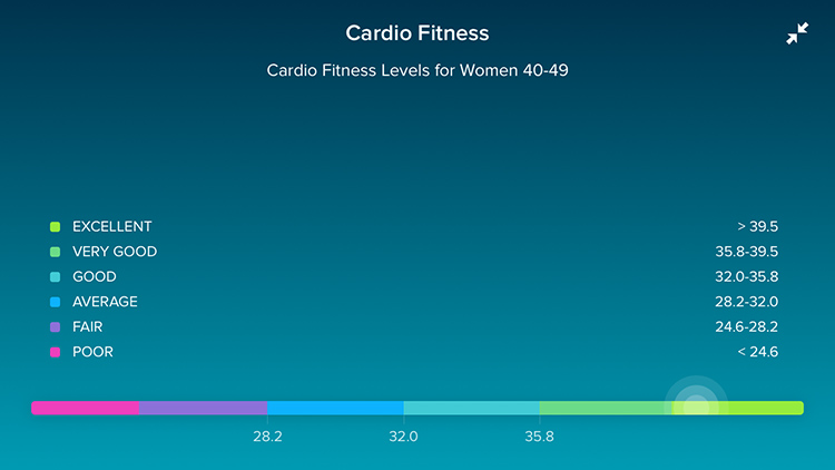 fitbit heart health women 40-49